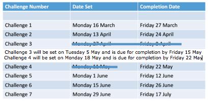 New Manchester Challenge Dates